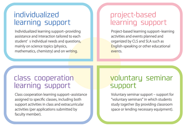 individualized learning supoort, project-based learning support, class cooperation learning support, voluntary seminar support